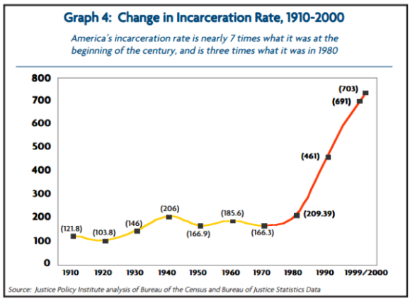 change-in-us-incarceration-rate