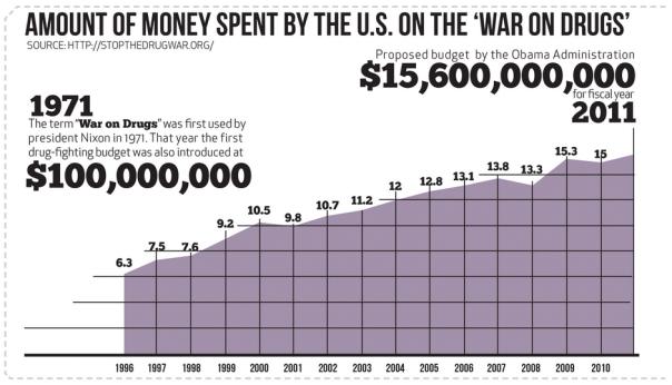 money-war-drugs-infographic-11-30