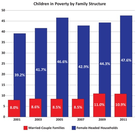 poverty%20by%20fam%20structure