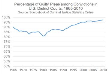 Sourcebook_-_percent_guilty_pleas(1)