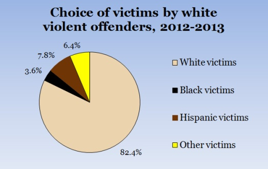 WhiteOffenders