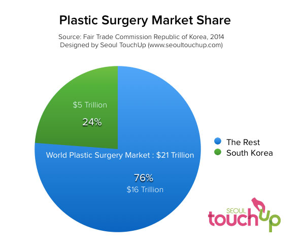 plastic-surgery-market-share