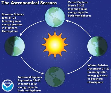 The-Astronomical-Seasons