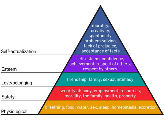 2000px-Maslow's_Hierarchy_of_Needs_svg