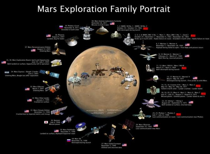 mars-exploration-family-portrait
