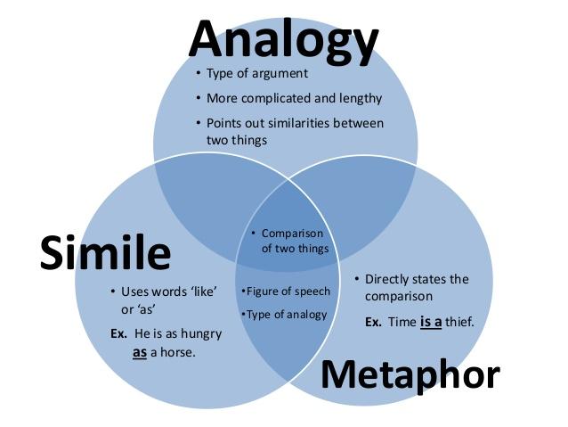Metaphor Analogy Simile Fun With Language Asperger The